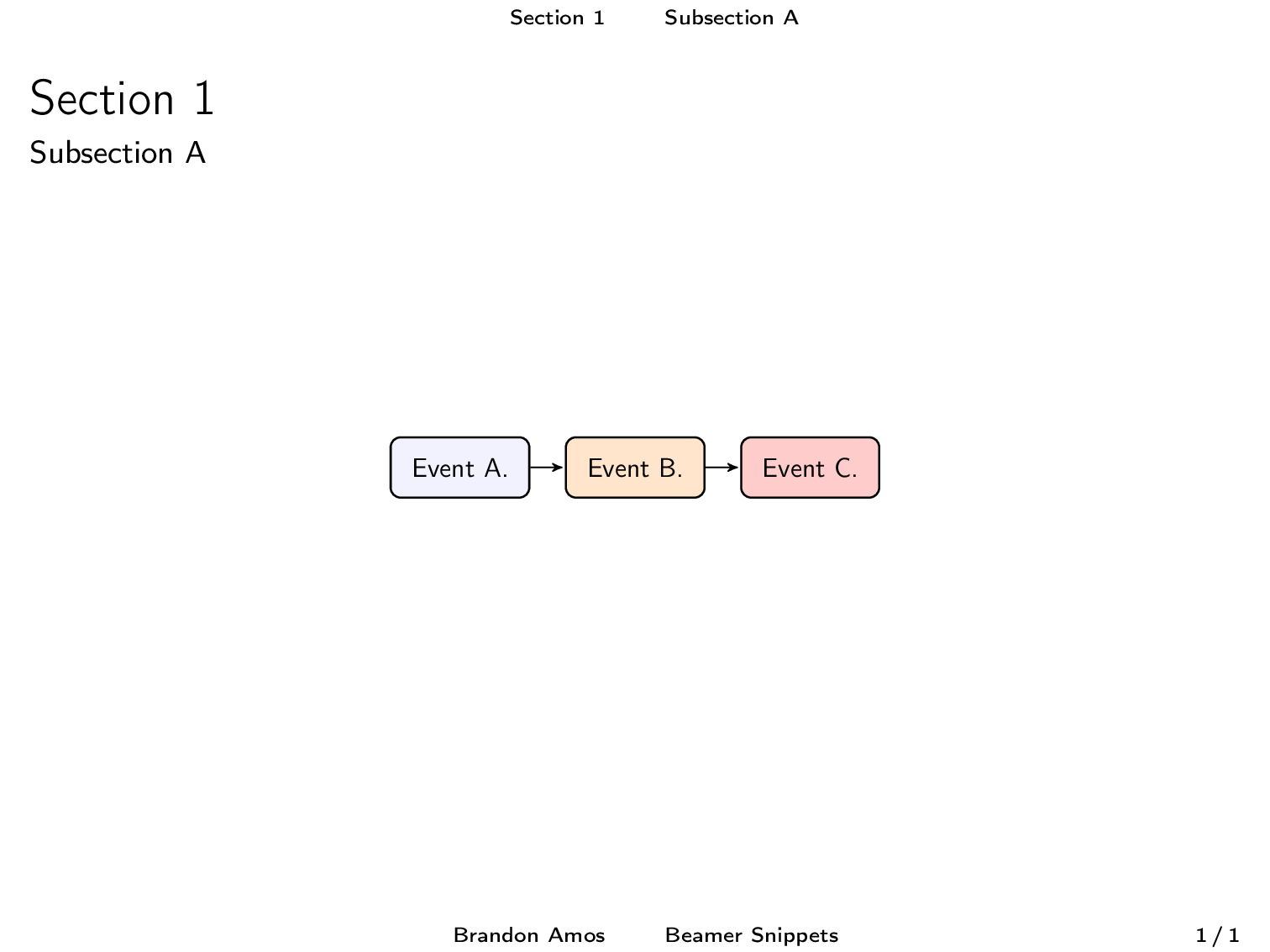Beamer snippets flowchart ccuart Choice Image