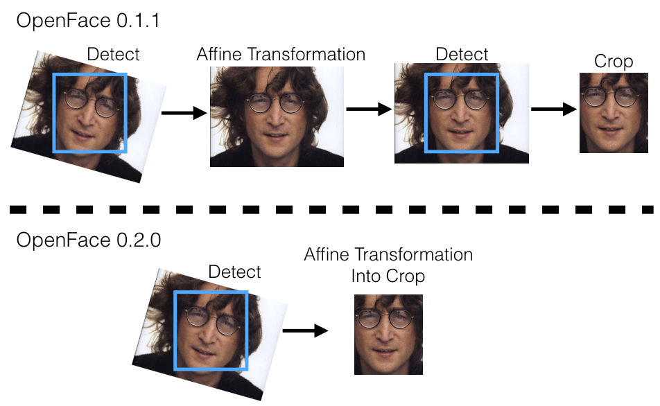 face recognition essay Normal face recognition is different from those underlying object recognition 7 orientation is important • young et al (1987) paired different top and.