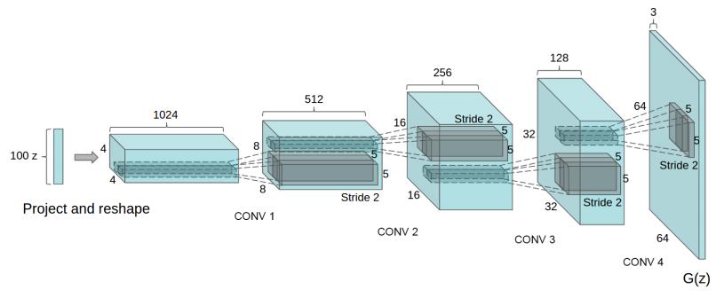 使用 DCGAN 构造生成器的一种方法。