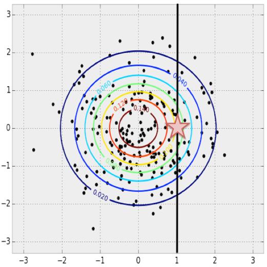 在多维概率分布中,给定x,得到最大可能的y