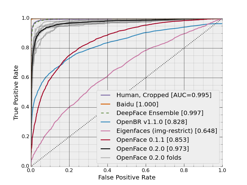 OpenFace 0 2 0: Higher accuracy and halved execution time